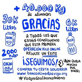 Banco alimentos Vigo - COVID-19