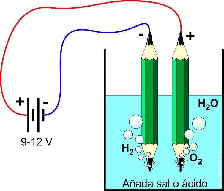 elctrolisis del agua  - Almacenar energía con hidrógeno